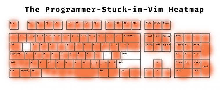The Programmer-Stuck-in-Vim Keyboard Heatmap | programmer-memes, vim-memes, program-memes, loc-memes, lock-memes, c-memes, ML-memes | ProgrammerHumor.io