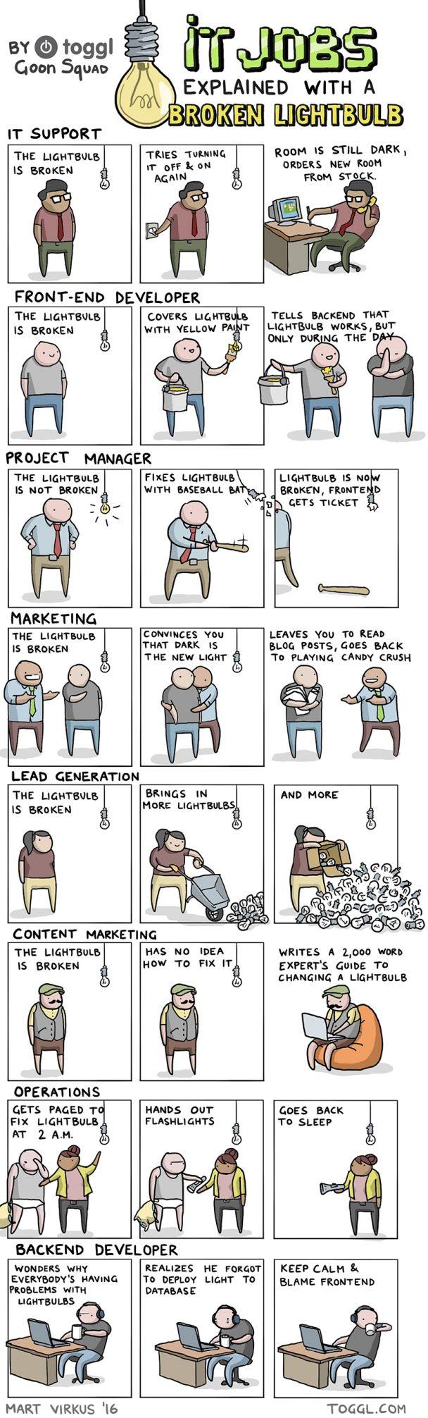 IT jobs explained with a broken lightbulb | developer-memes, marketing-memes, backend-memes, frontend-memes, data-memes, database-memes, fix-memes, IT-memes, idea-memes, ide-memes, front-end-memes, manager-memes | ProgrammerHumor.io