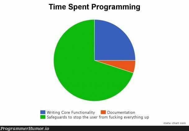 Project Time Breakdown | programming-memes, program-memes, function-memes, rds-memes, ML-memes, documentation-memes | ProgrammerHumor.io