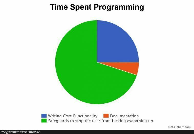 Project Time Breakdown   programming-memes, program-memes, function-memes, rds-memes, ML-memes, documentation-memes   ProgrammerHumor.io