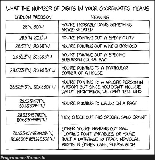 The Truth About Coordinates (And Floating Points) | variables-memes, git-memes, data-memes, database-memes, atom-memes, div-memes, space-memes | ProgrammerHumor.io