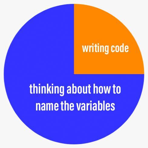 Programming be like | programming-memes, program-memes | ProgrammerHumor.io