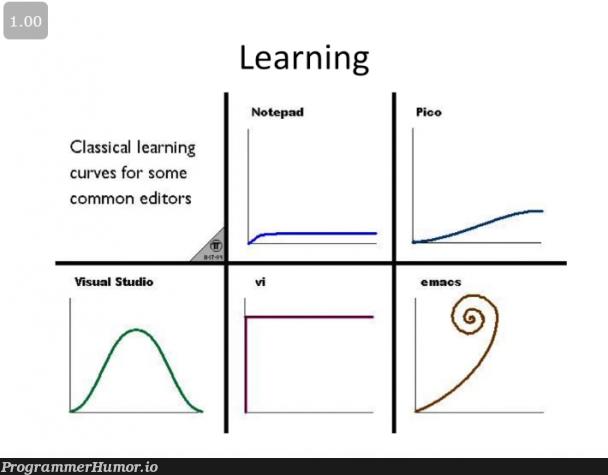 Text editor learning curves | visual studio-memes, class-memes, mac-memes, cs-memes, notepad-memes | ProgrammerHumor.io