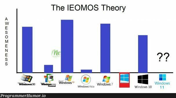 My Theory on why Windows 11 will definitely suck, probably. The IEOMOS Theory.   windows-memes   ProgrammerHumor.io