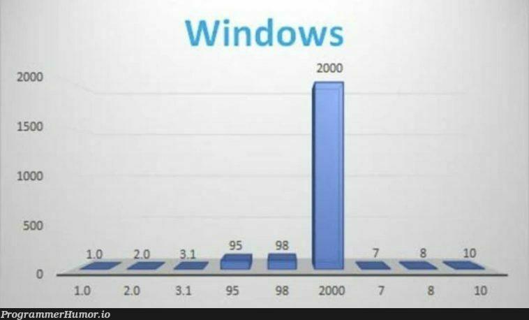 Graphing Windows OS   windows-memes, graph-memes   ProgrammerHumor.io