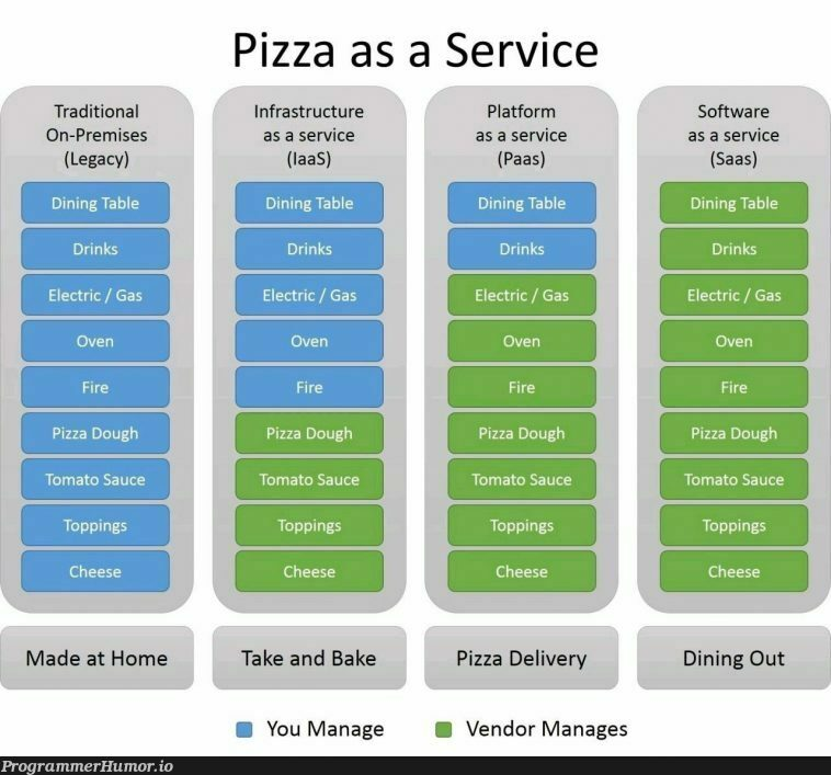 It's not delivery, it's DiGiorno | software-memes, saas-memes | ProgrammerHumor.io