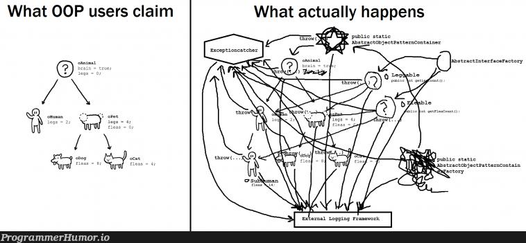Theory vs Reality | try-memes, object-memes, oop-memes, container-memes, framework-memes, public-memes | ProgrammerHumor.io