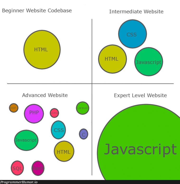 Web development be like   javascript-memes, web development-memes, code-memes, java-memes, development-memes, web-memes, website-memes   ProgrammerHumor.io