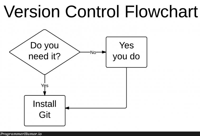 Do you need git? | git-memes, version-memes, version control-memes | ProgrammerHumor.io