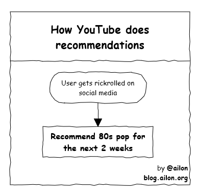 YouTube's recommendation algorithm | algorithm-memes, youtube-memes | ProgrammerHumor.io