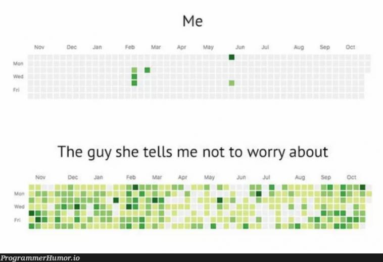 I have commitment issues.   ProgrammerHumor.io