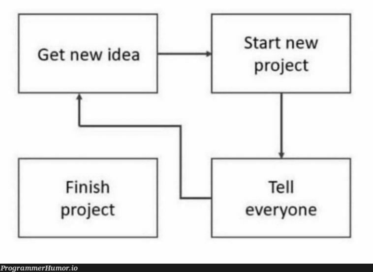 Any day now   idea-memes, ide-memes   ProgrammerHumor.io
