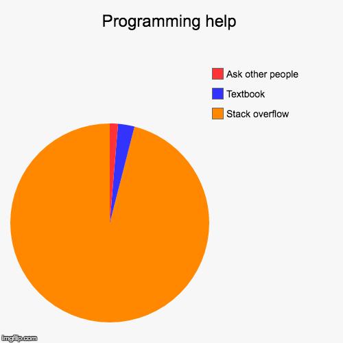Programming == Stack Overflow   programming-memes, stack-memes, stack overflow-memes, program-memes, overflow-memes   ProgrammerHumor.io
