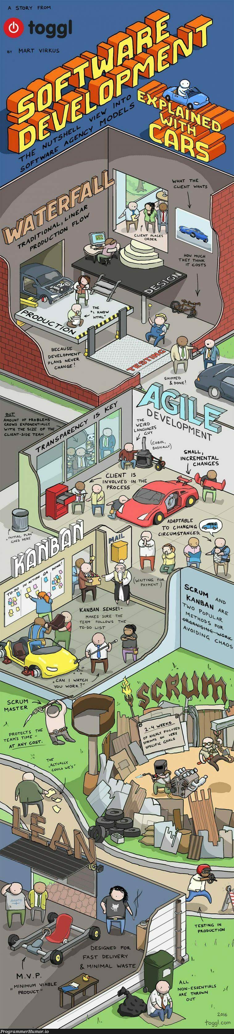 Software development explained with cars | software-memes, development-memes, testing-memes, test-memes, list-memes, url-memes, cli-memes, production-memes, IT-memes, product-memes | ProgrammerHumor.io