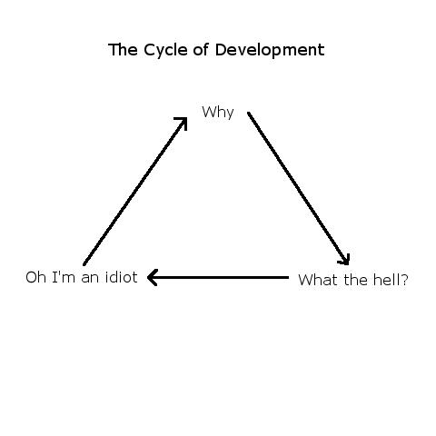 The Cycle | development-memes | ProgrammerHumor.io